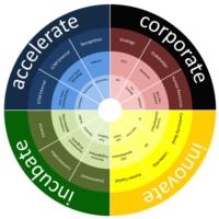 The Intrapreneur Ecosystem
