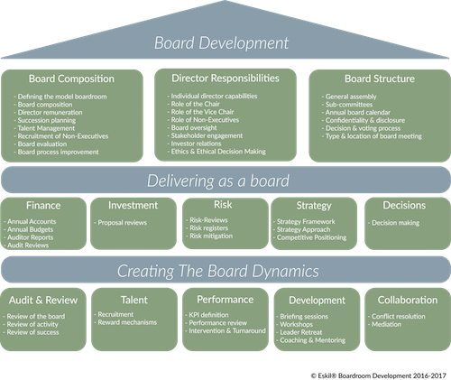 Eskil is a Boardroom Development Company supporting Chair CEO Director and Senior Leadership Teams (SLT) in Europe, Middle East, Africa and The Americas including The Caribbean - we focus on driving the future boardroom
