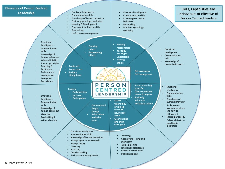 Facilitative Leadership draws together person-centred leadership, psychology, communications, behaviours